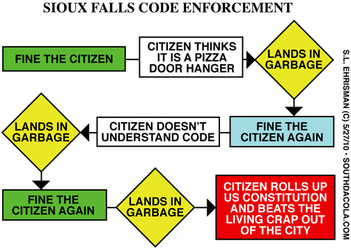 2010 May — South DaCola27th Amendment Cartoon